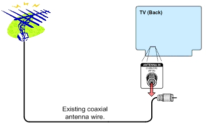 ota antenna diagram - over the air digital tv  over the air digital tv